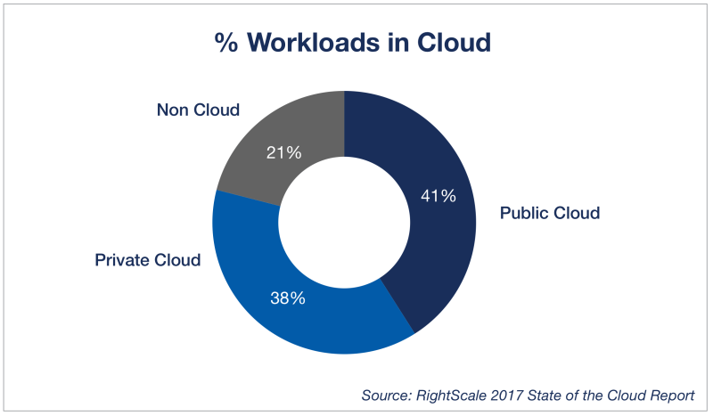 cloud-computing-trends-2017-workloads-in -cloud